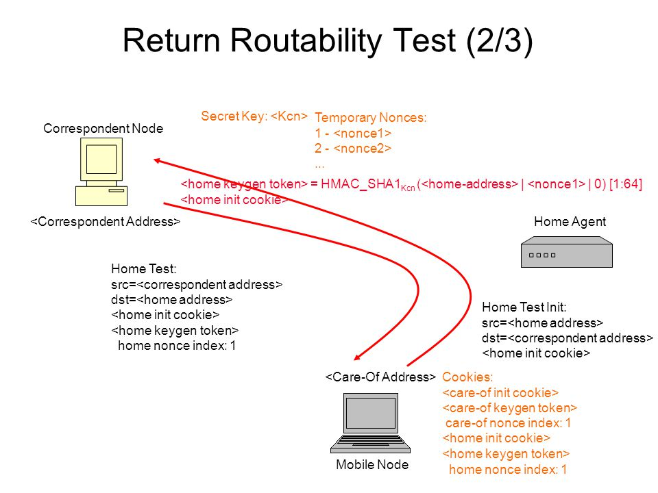 Return Routability Test (2/3) Correspondent Node Mobile Node Home Agent Secret Key: Temporary Nonces: 1 - 2 -...