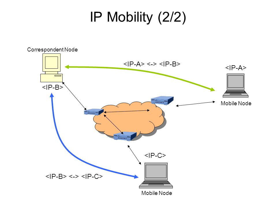 Mobile IPv6 (1/3) Overview Home network, HA, CoA as the same as Mobile IPv4 Address auto-configuration MN can obtain a CoA in foreign network without any help of foreign agent (FA) Packet interception at the HA By Neighbor Discovery (cf.
