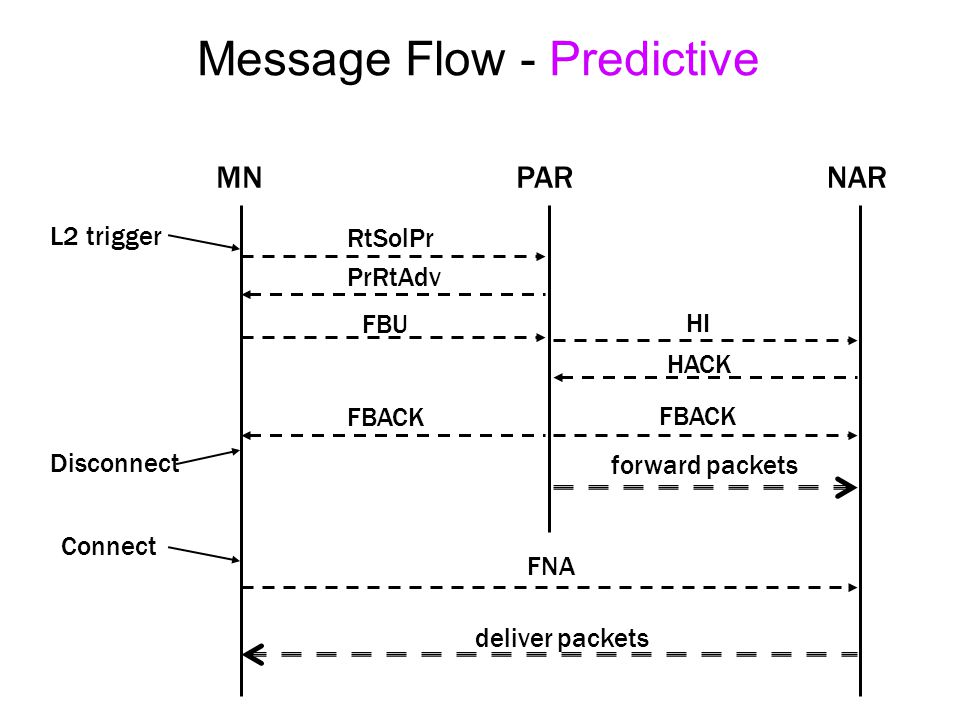 Message Flow - Predictive MNPARNAR RtSolPr PrRtAdv FBU HI HACK FBACK forward packets FNA deliver packets L2 trigger Disconnect Connect