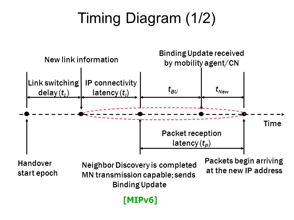 Timing Diagram (1/2) Time Handover start epoch Neighbor Discovery is completed MN transmission capable; sends Binding Update Packets begin arriving at the new IP address New link information Binding Update received by mobility agent/CN Link switching delay (t L ) IP connectivity latency (t I ) Packet reception latency (t P ) t BU t New [MIPv6]