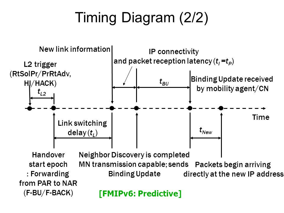 Timing Diagram (2/2) Time L2 trigger (RtSolPr/PrRtAdv, HI/HACK) Neighbor Discovery is completed MN transmission capable; sends Binding Update Packets begin arriving directly at the new IP address New link information Binding Update received by mobility agent/CN Link switching delay (t L ) Handover start epoch : Forwarding from PAR to NAR (F-BU/F-BACK) IP connectivity and packet reception latency (t I =t P ) t New t BU t L2 [FMIPv6: Predictive]