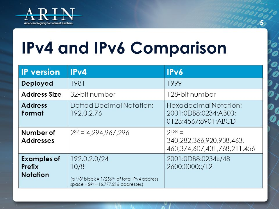 IPv4 and IPv6 Comparison 5 IP versionIPv4IPv6 Deployed 19811999 Address Size 32-bit number128-bit number Address Format Dotted Decimal Notation: 192.0.2.76 Hexadecimal Notation: 2001:0DB8:0234:AB00: 0123:4567:8901:ABCD Number of Addresses 2 32 = 4,294,967,2962 128 = 340,282,366,920,938,463, 463,374,607,431,768,211,456 Examples of Prefix Notation 192.0.2.0/24 10/8 (a /8 block = 1/256 th of total IPv4 address space = 2 24 = 16,777,216 addresses) 2001:0DB8:0234::/48 2600:0000::/12