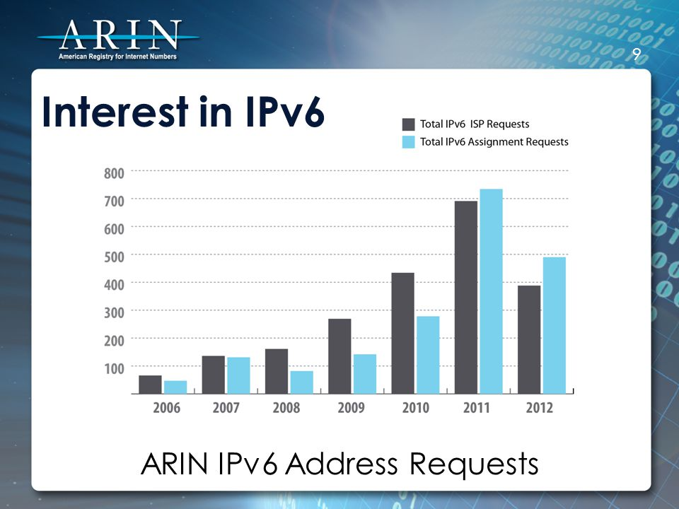 World IPv6 Launch Many top websites, Internet service providers, and home networking equipment manufacturers permanently enabled IPv6 for their products and services on 6 June 2012 www.worldipv6launch.org 10