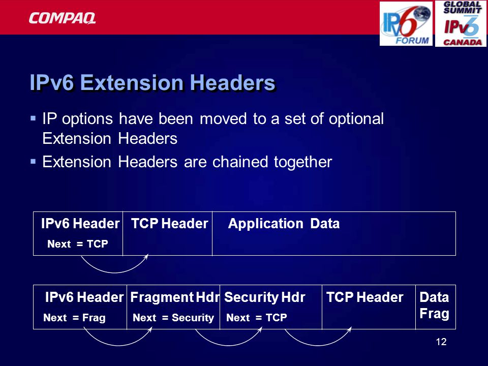 12 IPv6 Header Next = TCP TCP HeaderApplication DataIPv6 Header Next = Frag TCP HeaderFragment Hdr Next = Security Security Hdr Next = TCP Data Frag IPv6 Extension Headers  IP options have been moved to a set of optional Extension Headers  Extension Headers are chained together
