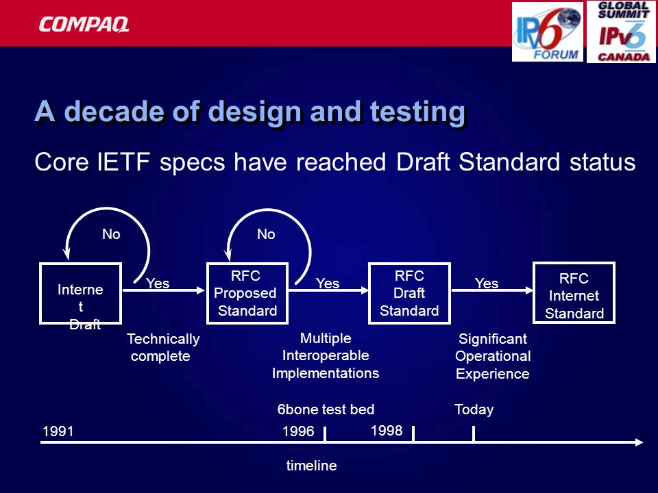 A decade of design and testing Core IETF specs have reached Draft Standard status Interne t Draft RFC Proposed Standard RFC Draft Standard RFC Internet Standard Technically complete Multiple Interoperable Implementations Significant Operational Experience Yes No timeline 1991 Today 6bone test bed 1996 1998