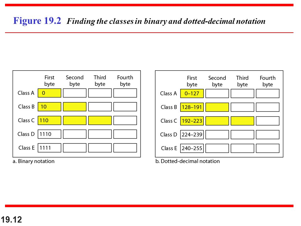 19.12 Figure 19.2 Finding the classes in binary and dotted-decimal notation
