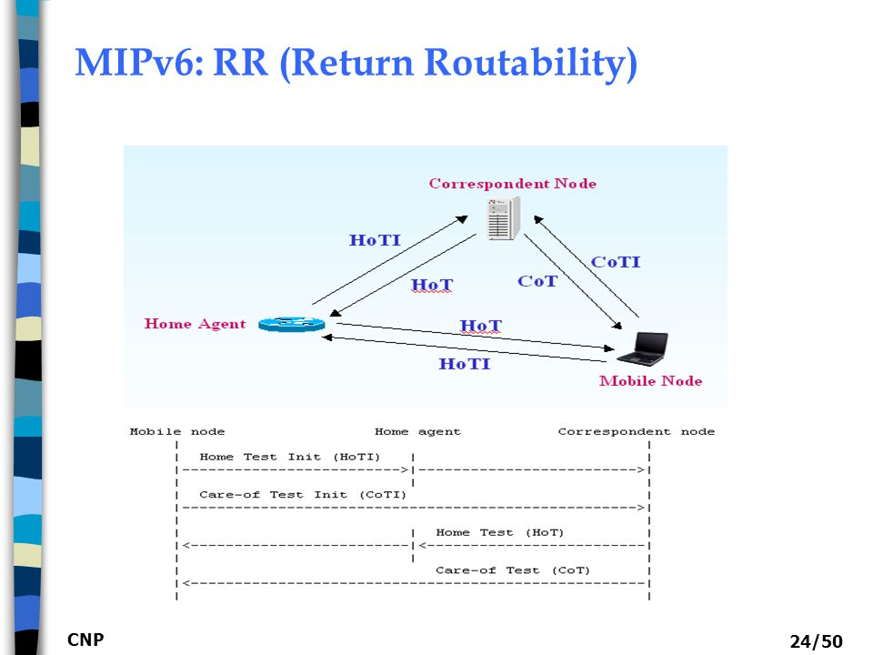 CNP 24/50 MIPv6: RR (Return Routability)