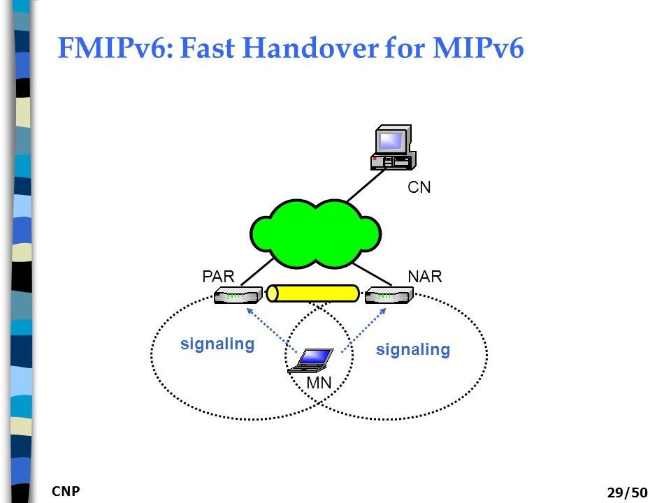 CNP 30/50 FMIPv6: Operations  Handover Initiation  L2 Triggers, RtSolPr, PrRtAdv  Between MN and AR  Tunnel Establishment  HI (Handover Initiate) and HACK  Between PAR and NAR  Packet Forwarding  PAR => NAR (data buffering at NAR)  FBU, FBack  NAR => MN:  FNA (Fast NA)