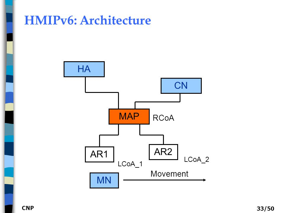 CNP 34/50 HMIPv6: Operations  MN  When entering an AR region in the MAP domain,  it gets LCoA (AR region) and RCoA (MAP region)  RCoA does not change in the MAP domain  Local Binding Update (LBU) to MAP  Bind LCoA & RCoA to MAP  MAP (Acting as a local HA)  Only the RCoA need to be registered with CN/HA  Relay all packets between MN and HA/CN