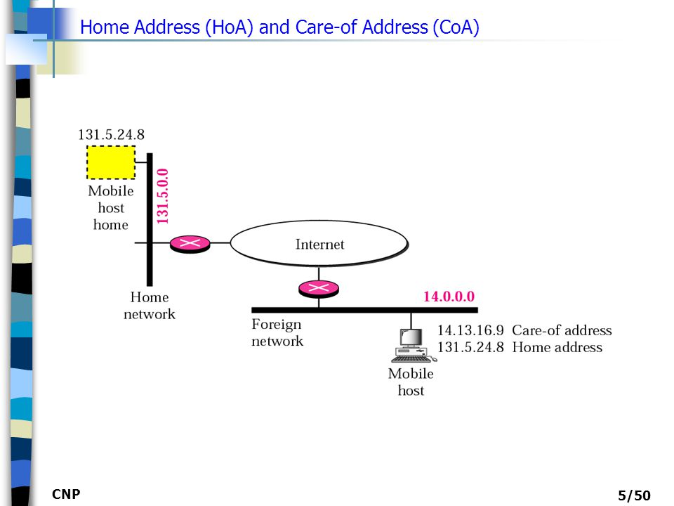 CNP 6/50 The home address is permanent; the care-of address changes as the mobile host moves from one network to another.