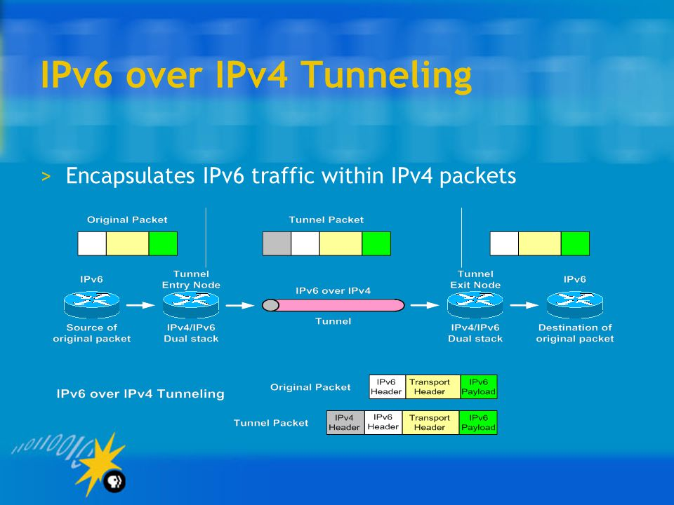 IPv6 over IPv4 Tunneling >Encapsulates IPv6 traffic within IPv4 packets