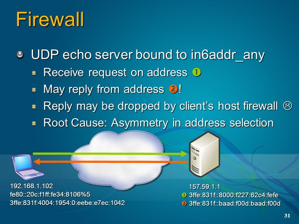 31 Firewall 192.168.1.102fe80::20c:f1ff:fe34:8106%53ffe:831f:4004:1954:0:eebe:e7ec:1042 157.59.1.1 157.59.1.1  3ffe:831f::8000:f227:62c4:fefe  3ffe:831f::baad:f00d:baad:f00d UDP echo server bound to in6addr_any Receive request on address  May reply from address  .