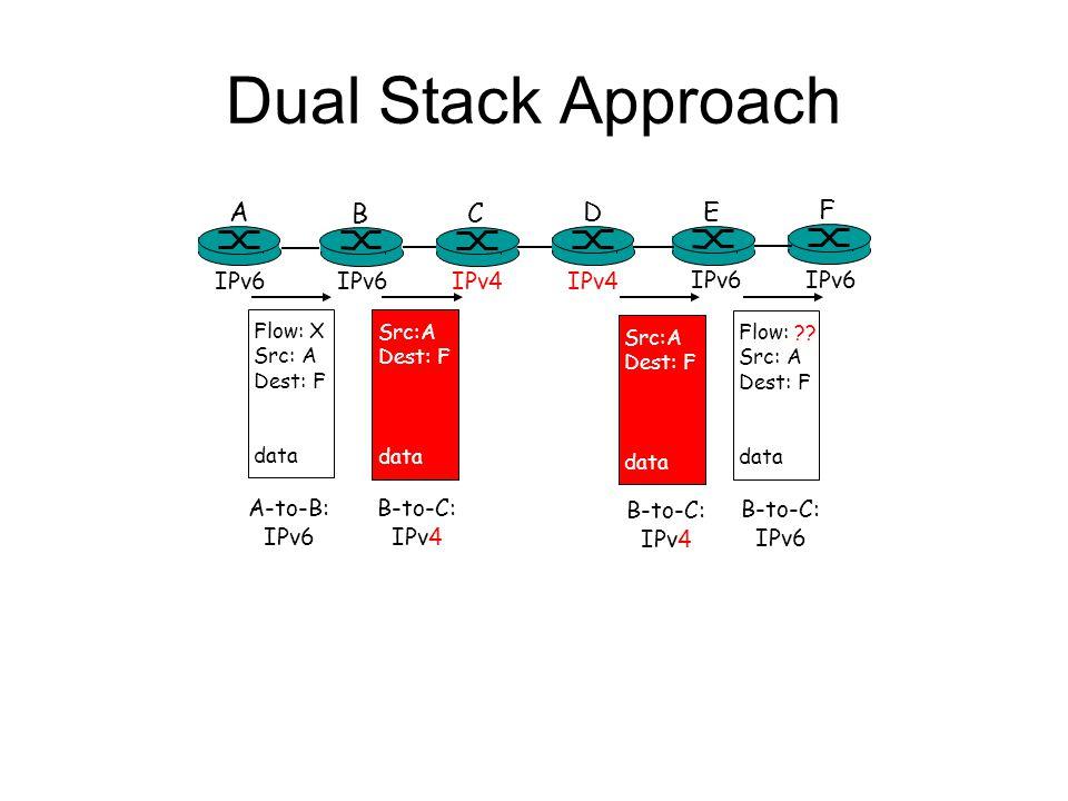 Dual Stack Approach A B E F IPv6 C D IPv4 Flow: X Src: A Dest: F data Flow: ?? Src: A Dest: F data Src:A Dest: F data A-to-B: IPv6 Src:A Dest: F data