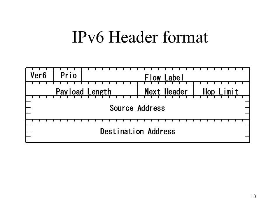 IPv6 Header format Ver6Prio Flow Label Hop LimitPayload LengthNext Header Source Address Destination Address 13