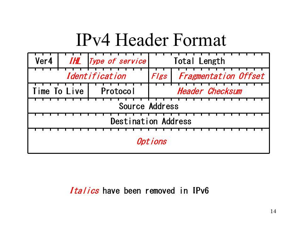 IPv4 Header Format Ver4IHL Type of service Fragmentation Offset Total Length Identification Flgs Time To LiveProtocolHeader Checksum Source Address Destination Address Options Italics have been removed in IPv6 14