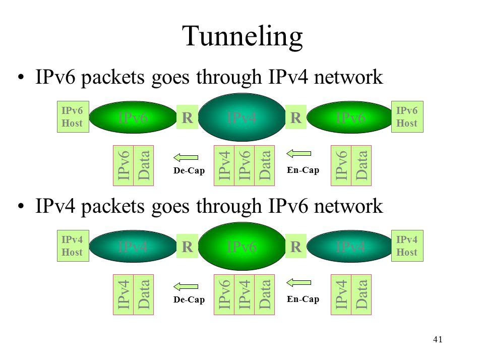 Tunneling IPv6 packets goes through IPv4 network IPv6 IPv4 IPv6 RR Host IPv6 Host IPv6 Data IPv6 Data IPv6DataIPv4 De-Cap En-Cap IPv4 packets goes through IPv6 network IPv4 IPv6 IPv4 RR Host IPv4 Host IPv4 Data IPv4 Data IPv4DataIPv6 De-Cap En-Cap 41