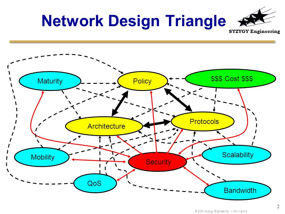 SYZYGY Engineering 2 Network Design Triangle PolicyArchitectureProtocols Security $$$ Cost $$$ Mobility Scalability Maturity Bandwidth QoS © 2004 Syzygy Engineering – Will Ivancic