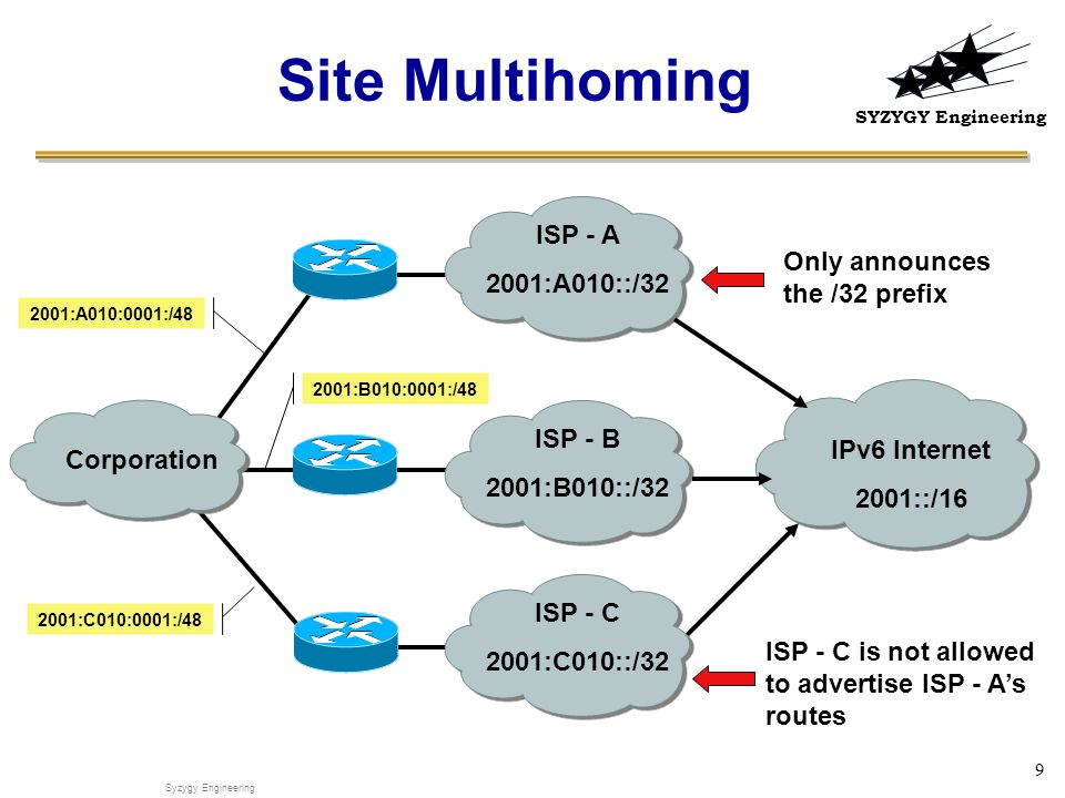SYZYGY Engineering 9 Site Multihoming ISP - A 2001:A010::/32 IPv6 Internet 2001::/16 ISP - C is not allowed to advertise ISP - A's routes Corporation Only announces the /32 prefix Syzygy Engineering ISP - B 2001:B010::/32 ISP - C 2001:C010::/32 2001:A010:0001:/48 2001:B010:0001:/48 2001:C010:0001:/48