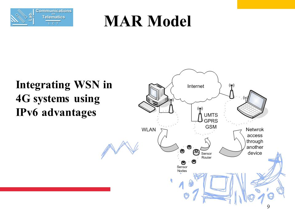 9 MAR Model Integrating WSN in 4G systems using IPv6 advantages