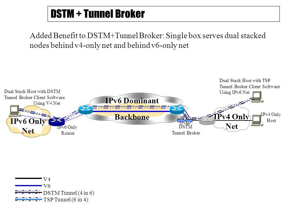 DSTM + Tunnel Broker IPv6 Dominant Backbone DSTM Tunnel Broker IPv4 Only Net IPv4 Only Host IPv6 Only Router IPv6 Only Net Dual Stack Host with DSTM Tunnel Broker Client Software Using V4 Net Added Benefit to DSTM+Tunnel Broker: Single box serves dual stacked nodes behind v4-only net and behind v6-only net Dual Stack Host with TSP Tunnel Broker Client Software Using IPv6 Net V4 V6 DSTM Tunnel (4 in 6) TSP Tunnel (6 in 4)