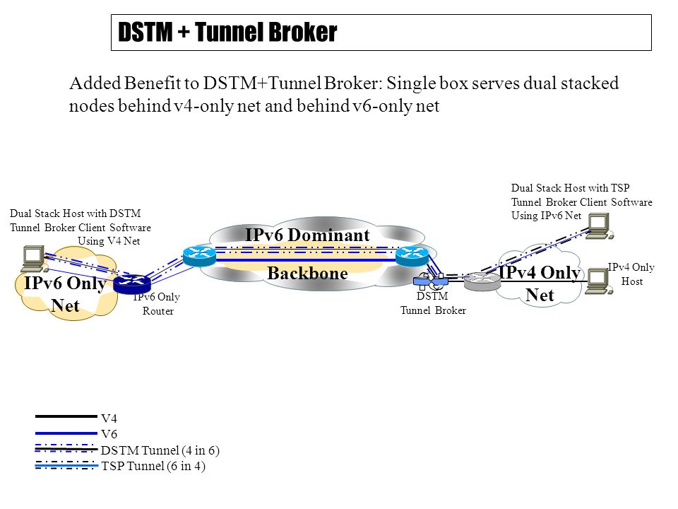 DSTM + Tunnel Broker IPv6 Dominant Backbone DSTM Tunnel Broker IPv4 Only Net IPv4 Only Host IPv6 Only Router IPv6 Only Net Dual Stack Host with DSTM T
