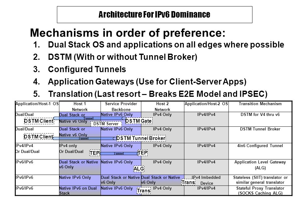 Current DISR MAndated Architecture For IPv6 Dominance Application/Host-1 OSHost 1 Network Service Provider Backbone Host 2 Network Application/Host-2 OSTransition Mechanism Dual/Dual Dual Stack or Native v6 Only Native IPv6 OnlyIPv4 OnlyIPv4/IPv4DSTM for V4 thru v6 Dual/DualDual Stack or Native v6 Only Native IPv6 OnlyIPv4 OnlyIPv4/IPv4DSTM Tunnel Broker IPv4/IPv4 Or Dual/Dual IPv4 only Or Dual/Dual Native IPv6 OnlyIPv4 OnlyIPv4/IPv44in6 Configured Tunnel IPv6/IPv6Dual Stack or Native v6 Only Native IPv6 OnlyIPv4 OnlyIPv4/IPv4Application Level Gateway (ALG) IPv6/IPv6Native IPv6 OnlyDual Stack or Native v6 Only IPv4 Imbedded Device Stateless (SIIT) translator or similar general translator IPv6/IPv6Native IPv6 on Dual Stack Native IPv6 OnlyIPv4 OnlyIPv4/IPv4Stateful Proxy Translator (SOCKS Caching ALG) Mechanisms in order of preference: 1.Dual Stack OS and applications on all edges where possible 2.DSTM (With or without Tunnel Broker) 3.Configured Tunnels 4.Application Gateways (Use for Client-Server Apps) 5.Translation (Last resort – Breaks E2E Model and IPSEC) DSTM Gate ALG Trans TEP Trans DSTM Server DSTM Tunnel Broker DSTM Client Tunnel