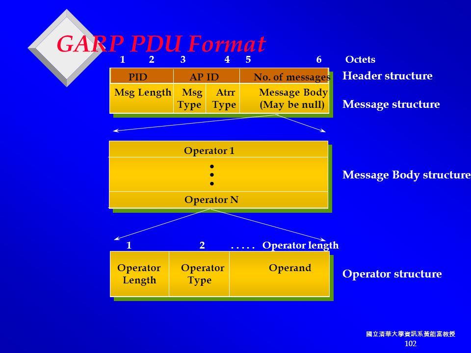 國立清華大學資訊系黃能富教授 102 GARP PDU Format PID AP ID No.