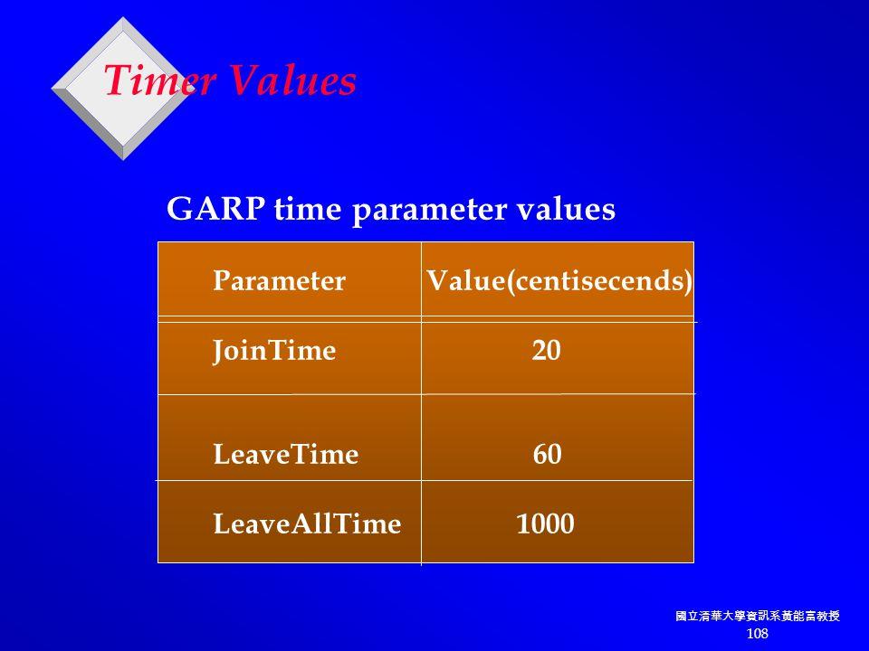 國立清華大學資訊系黃能富教授 108 Timer Values Parameter Value(centisecends) JoinTime 20 LeaveTime 60 LeaveAllTime 1000 GARP time parameter values