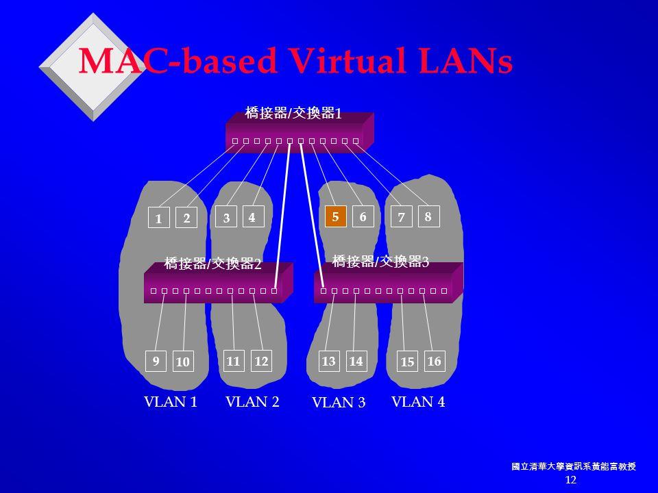 國立清華大學資訊系黃能富教授 12 VLAN 1VLAN 2 VLAN 3 VLAN 4 1 2 3 4 56 7 8 9 10 11 12 1314 15 16 橋接器 / 交換器 1 橋接器 / 交換器 2 橋接器 / 交換器 3 MAC-based Virtual LANs