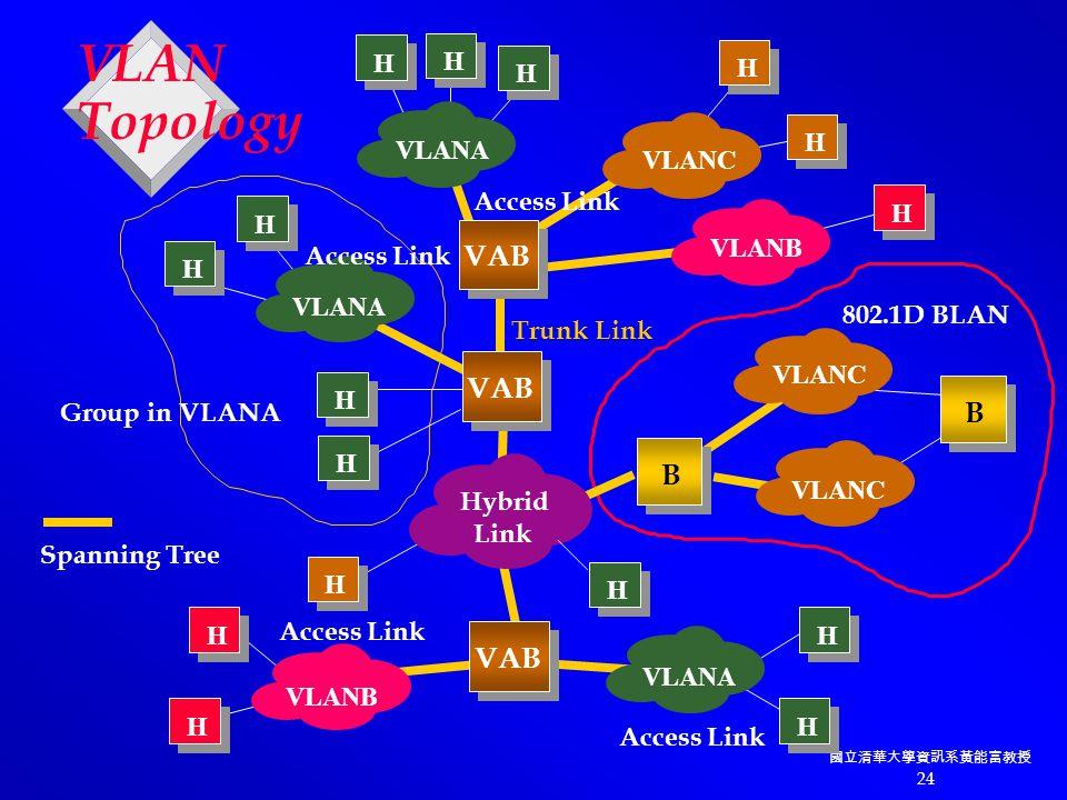 國立清華大學資訊系黃能富教授 24 VLAN Topology H VLANA VAB VLANA VLANC H H H H VLANB VAB Hybrid Link VLANB Access Link VLANA B VLANC 802.1D BLAN VLANC H H H H H B H H Access Link H H Trunk Link Spanning Tree H Group in VLANA H