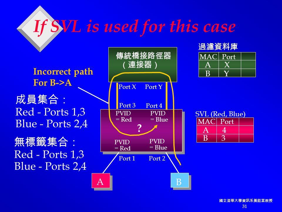 國立清華大學資訊系黃能富教授 31 PVID = Red PVID = Red PVID = Blue PVID = Blue 傳統橋接路徑器 (連接器) Port XPort Y Port 4 Port 3 Port 2Port 1 A B A X B Y MAC Port A 4 B 3 MAC Port SVL (Red, Blue) 成員集合: Red - Ports 1,3 Blue - Ports 2,4 無標籤集合: Red - Ports 1,3 Blue - Ports 2,4 過濾資料庫 If SVL is used for this case .
