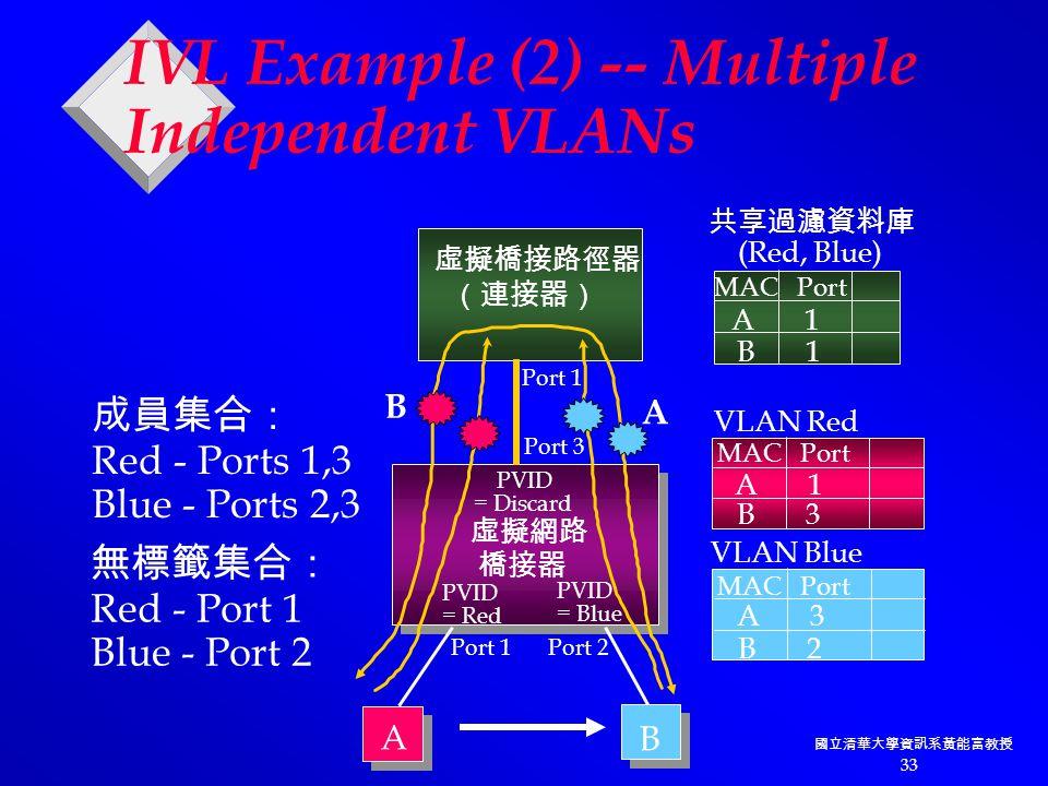 國立清華大學資訊系黃能富教授 33 虛擬網路 橋接器 PVID = Discard PVID = Red PVID = Blue 虛擬橋接路徑器 (連接器) Port 1 Port 3 Port 2Port 1 A B A 1 B 1 MAC Port 成員集合: Red - Ports 1,3 Blue - Ports 2,3 無標籤集合: Red - Port 1 Blue - Port 2 共享過濾資料庫 (Red, Blue) A 1 B 3 MAC Port VLAN Red A 3 B 2 MAC Port VLAN Blue IVL Example (2) -- Multiple Independent VLANs B A