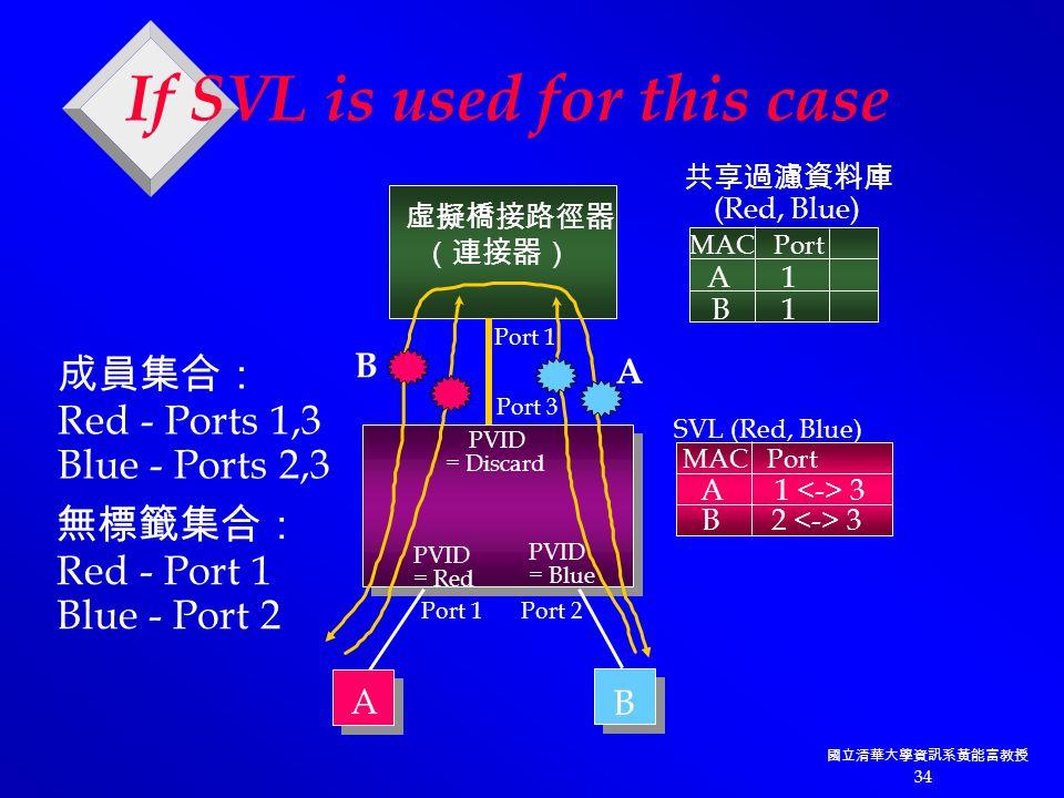 國立清華大學資訊系黃能富教授 34 PVID = Discard PVID = Red PVID = Blue 虛擬橋接路徑器 (連接器) Port 1 Port 3 Port 2Port 1 A B A 1 B 1 MAC Port 成員集合: Red - Ports 1,3 Blue - Ports 2,3 無標籤集合: Red - Port 1 Blue - Port 2 共享過濾資料庫 (Red, Blue) If SVL is used for this case B A A 1 3 B 2 3 MAC Port SVL (Red, Blue)