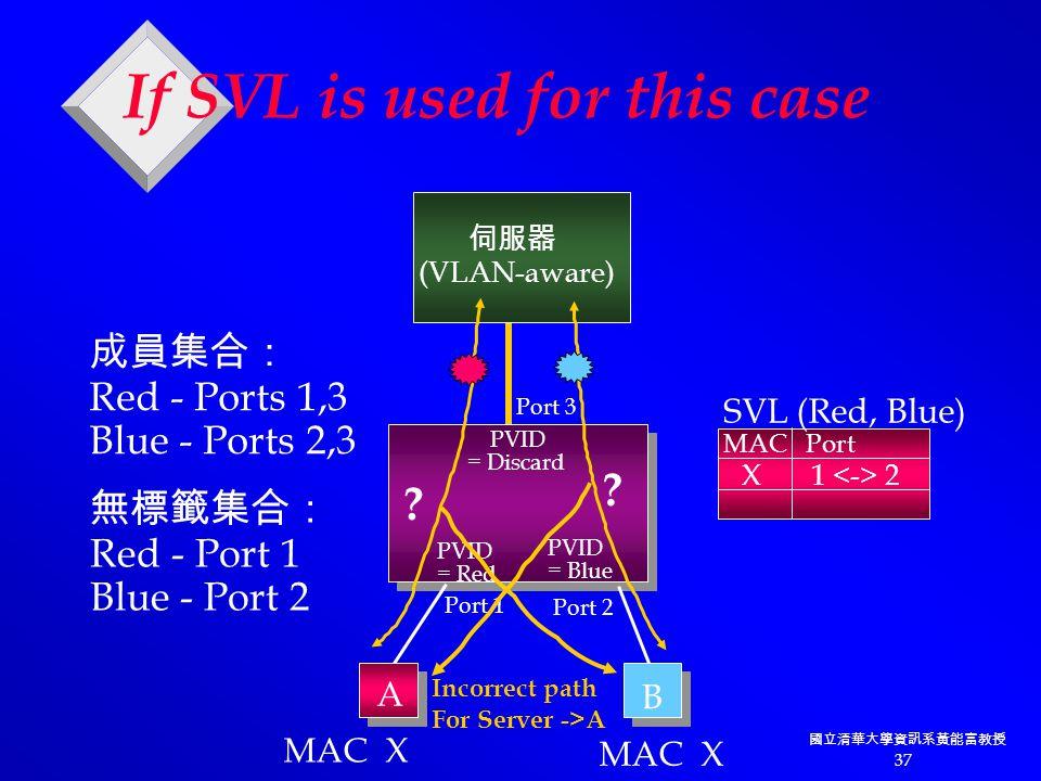 國立清華大學資訊系黃能富教授 37 PVID = Discard PVID = Red PVID = Blue 伺服器 (VLAN-aware) Port 3 Port 2 Port 1 A B 成員集合: Red - Ports 1,3 Blue - Ports 2,3 無標籤集合: Red - Port 1 Blue - Port 2 MAC X If SVL is used for this case X 1 2 MAC Port SVL (Red, Blue) Incorrect path For Server ->A .