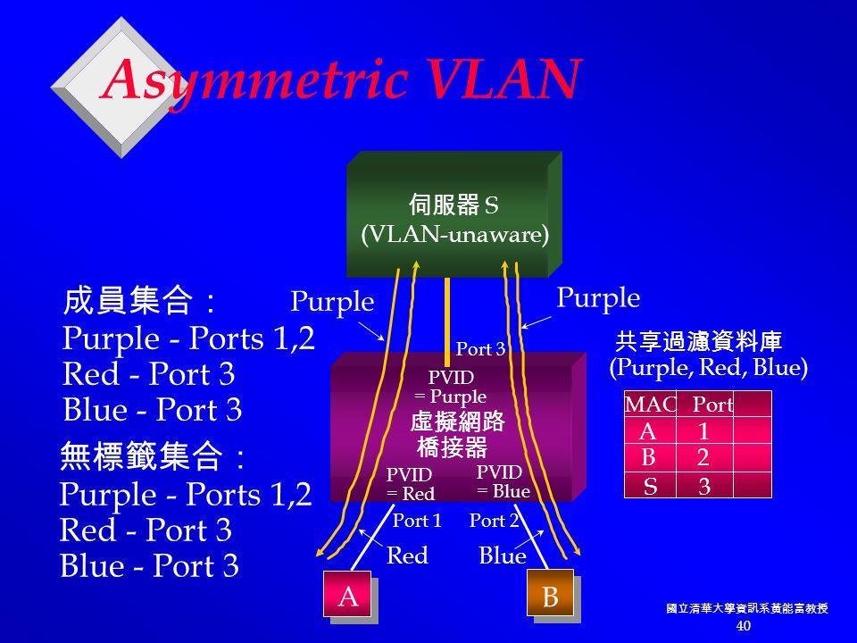 國立清華大學資訊系黃能富教授 40 虛擬網路 橋接器 PVID = Purple PVID = Red PVID = Blue 伺服器 S (VLAN-unaware) Port 3 Port 2Port 1 A B A 1 MAC Port 成員集合: Purple - Ports 1,2 Red - Port 3 Blue - Port 3 無標籤集合: Purple - Ports 1,2 Red - Port 3 Blue - Port 3 B 2 S 3 共享過濾資料庫 (Purple, Red, Blue) Red Blue Purple Asymmetric VLAN