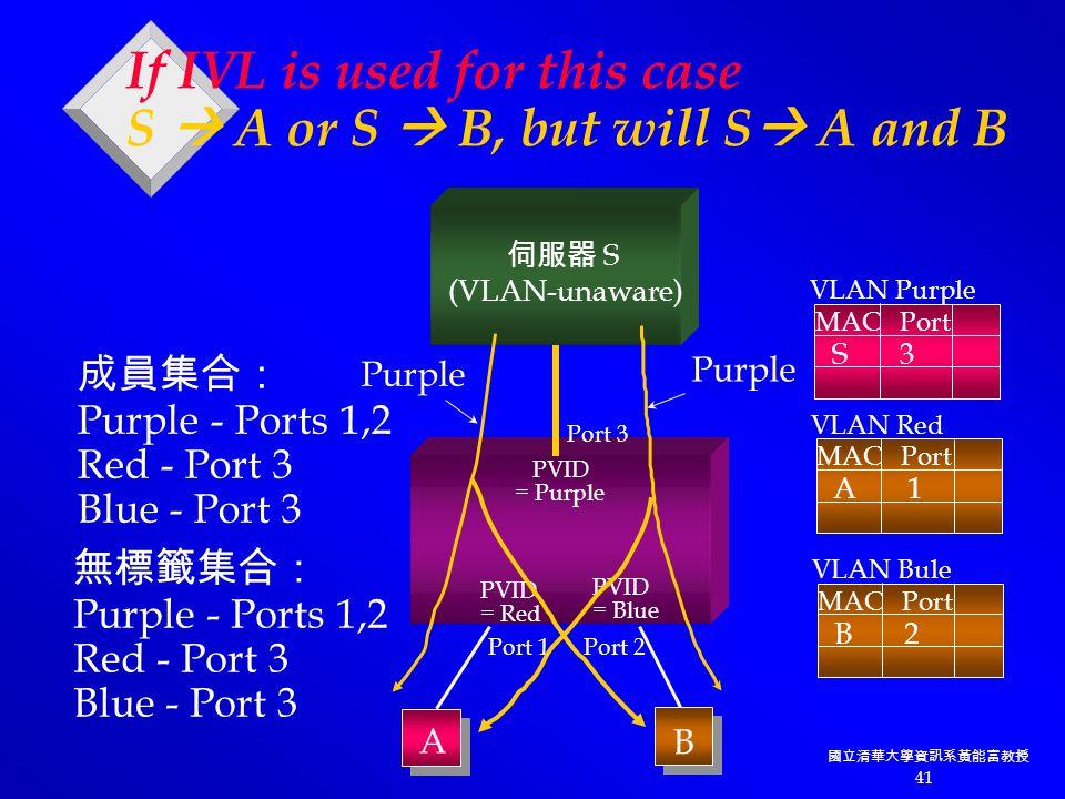 國立清華大學資訊系黃能富教授 41 PVID = Purple PVID = Red PVID = Blue 伺服器 S (VLAN-unaware) Port 3 Port 2Port 1 A B 成員集合: Purple - Ports 1,2 Red - Port 3 Blue - Port 3 無標籤集合: Purple - Ports 1,2 Red - Port 3 Blue - Port 3 Purple If IVL is used for this case S  A or S  B, but will S  A and B S 3 MAC Port VLAN Purple A 1 MAC Port VLAN Red B 2 MAC Port VLAN Bule