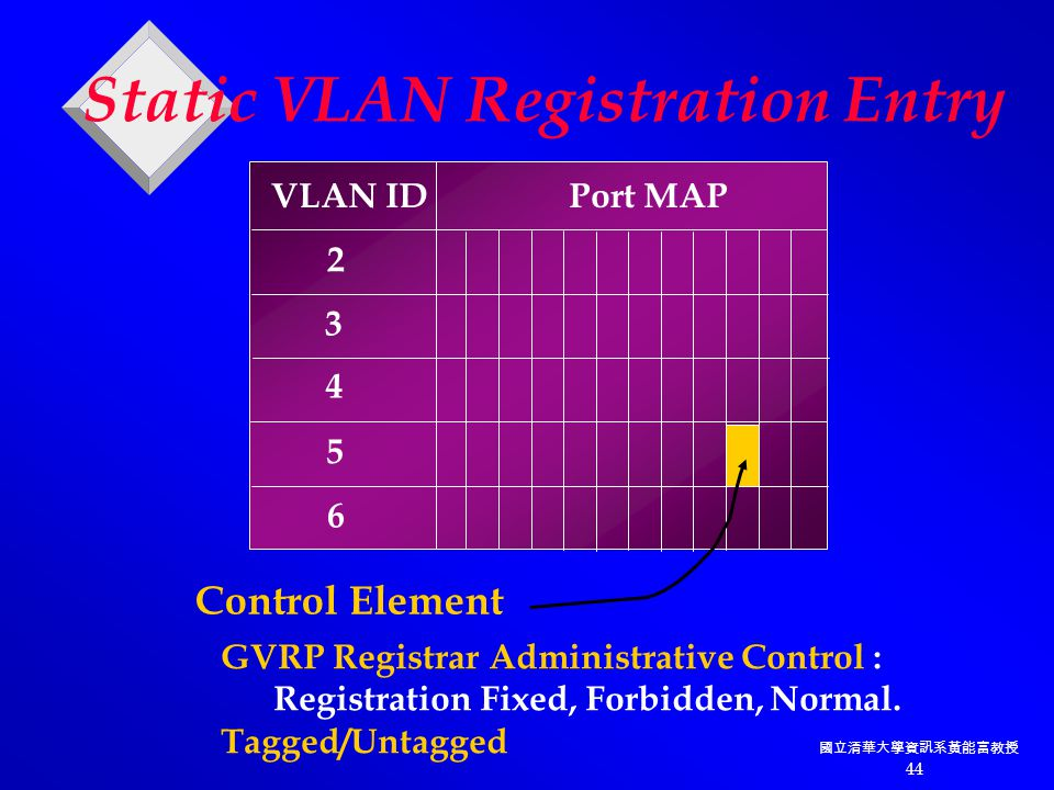 國立清華大學資訊系黃能富教授 44 Static VLAN Registration Entry VLAN ID Port MAP 2 3 4 5 6 Control Element GVRP Registrar Administrative Control : Registration Fixed, Forbidden, Normal.