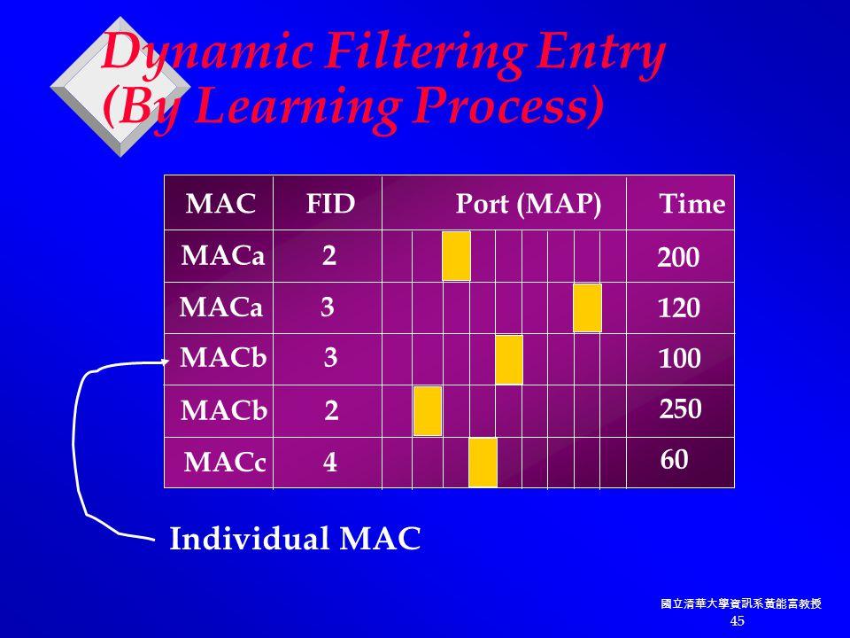 國立清華大學資訊系黃能富教授 45 Dynamic Filtering Entry (By Learning Process) MAC FID Port (MAP) Time MACa 2 MACa 3 MACb 3 MACb 2 MACc 4 Individual MAC 200 120 100 250 60