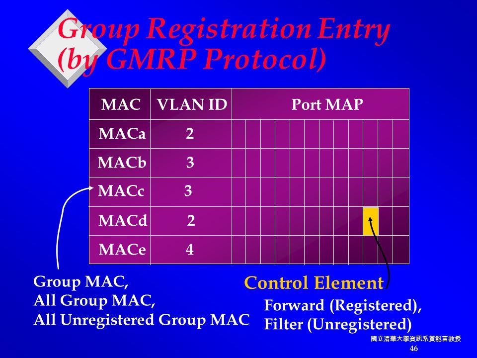 國立清華大學資訊系黃能富教授 46 Group Registration Entry (by GMRP Protocol) MAC VLAN ID Port MAP MACa 2 MACb 3 MACc 3 MACd 2 MACe 4 Control Element Group MAC, All Group MAC, All Unregistered Group MAC Forward (Registered), Filter (Unregistered)