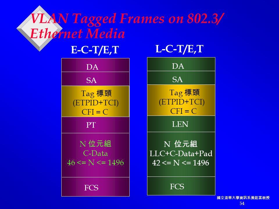 國立清華大學資訊系黃能富教授 54 DA SA Tag 標頭 (ETPID+TCI) CFI = C PT N 位元組 C-Data 46 <= N <= 1496 FCS DA SA Tag 標頭 (ETPID+TCI) CFI = C LEN N 位元組 LLC+C-Data+Pad 42 <= N <= 1496 FCS E-C-T/E,T L-C-T/E,T VLAN Tagged Frames on 802.3/ Ethernet Media