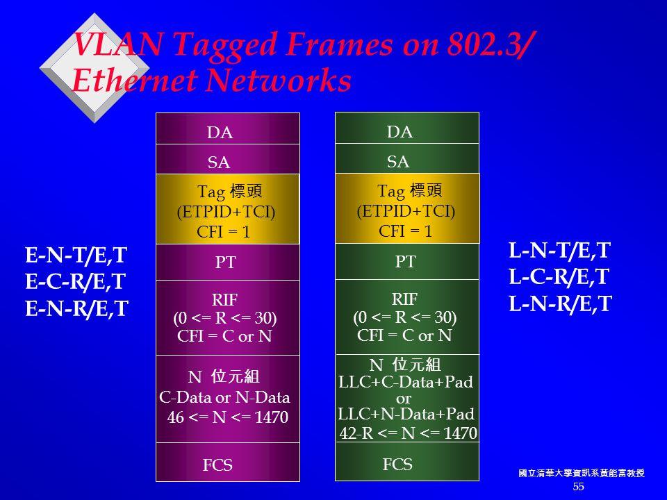 國立清華大學資訊系黃能富教授 55 DA SA Tag 標頭 (ETPID+TCI) CFI = 1 PT FCS N 位元組 C-Data or N-Data 46 <= N <= 1470 E-N-T/E,T E-C-R/E,T E-N-R/E,T RIF (0 <= R <= 30) CFI = C or N DA SA Tag 標頭 (ETPID+TCI) CFI = 1 PT FCS N 位元組 LLC+C-Data+Pad or LLC+N-Data+Pad 42-R <= N <= 1470 L-N-T/E,T L-C-R/E,T L-N-R/E,T RIF (0 <= R <= 30) CFI = C or N VLAN Tagged Frames on 802.3/ Ethernet Networks