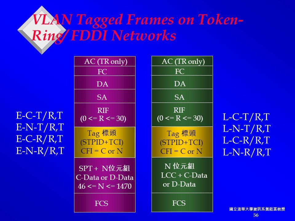國立清華大學資訊系黃能富教授 56 DA SA Tag 標頭 (STPID+TCI) CFI = C or N RIF (0 <= R <= 30) SPT + N 位元組 C-Data or D-Data 46 <= N <= 1470 FCS AC (TR only) FC DA SA RIF (0 <= R <= 30) N 位元組 LCC + C-Data or D-Data FCS AC (TR only) FC E-C-T/R,T E-N-T/R,T E-C-R/R,T E-N-R/R,T L-C-T/R,T L-N-T/R,T L-C-R/R,T L-N-R/R,T Tag 標頭 (STPID+TCI) CFI = C or N VLAN Tagged Frames on Token- Ring/ FDDI Networks