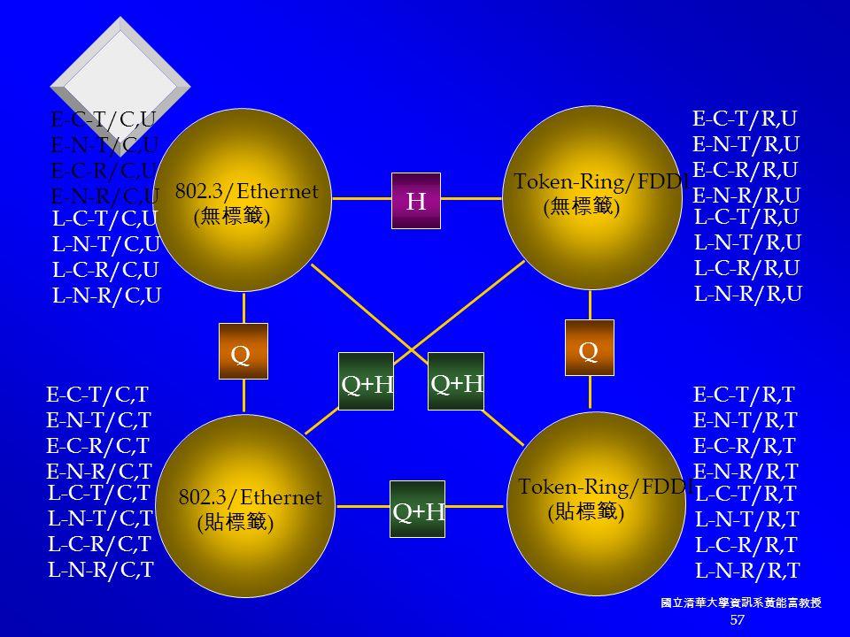 國立清華大學資訊系黃能富教授 57 E-C-T/R,T E-N-T/R,T E-C-R/R,T E-N-R/R,T L-C-T/R,T L-N-T/R,T L-C-R/R,T L-N-R/R,T 802.3/Ethernet ( 無標籤 ) Token-Ring/FDDI ( 無標籤 ) 802.3/Ethernet ( 貼標籤 ) Token-Ring/FDDI ( 貼標籤 ) E-C-T/R,U E-N-T/R,U E-C-R/R,U E-N-R/R,U L-C-T/R,U L-N-T/R,U L-C-R/R,U L-N-R/R,U E-C-T/C,U E-N-T/C,U E-C-R/C,U E-N-R/C,U L-C-T/C,U L-N-T/C,U L-C-R/C,U L-N-R/C,U E-C-T/C,T E-N-T/C,T E-C-R/C,T E-N-R/C,T L-C-T/C,T L-N-T/C,T L-C-R/C,T L-N-R/C,T Q Q H Q+H