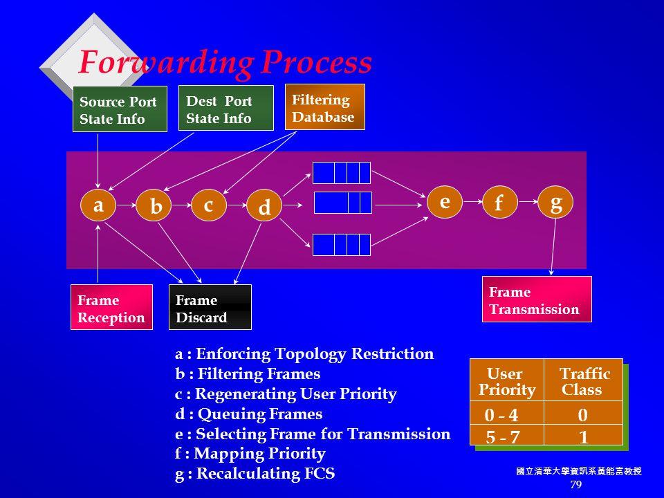國立清華大學資訊系黃能富教授 79 Forwarding Process Source Port State Info Dest Port State Info Filtering Database Frame Reception Frame Discard Frame Transmission a b c d e f g a : Enforcing Topology Restriction b : Filtering Frames c : Regenerating User Priority d : Queuing Frames e : Selecting Frame for Transmission f : Mapping Priority g : Recalculating FCS User Traffic Priority Class 0 - 4 0 5 - 7 1