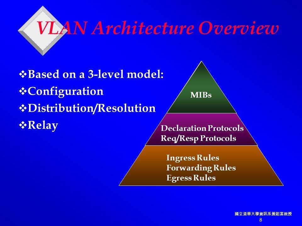 國立清華大學資訊系黃能富教授 8 VLAN Architecture Overview  Based on a 3-level model:  Configuration  Distribution/Resolution  Relay MIBs Declaration Protocols Req/Resp Protocols Ingress Rules Forwarding Rules Egress Rules