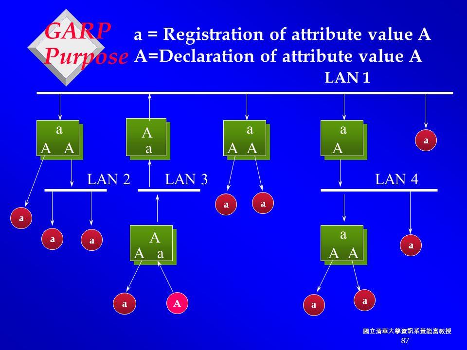 國立清華大學資訊系黃能富教授 87 AAA A AAA A AA a a a aa a LAN 2LAN 3LAN 4 A a a a a a a a a a a LAN 1 a = Registration of attribute value A A=Declaration of attribute value A GARP Purpose