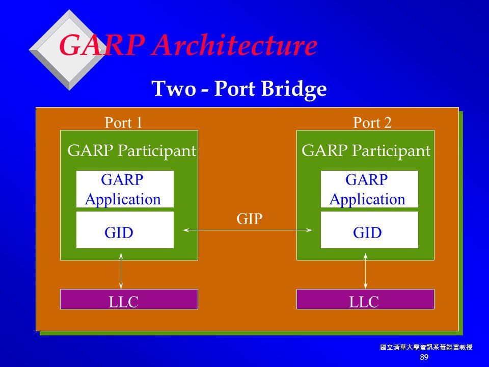國立清華大學資訊系黃能富教授 89 GARP Architecture LLC GIP GARP Application GARP Application GID GARP Participant Port 1Port 2 Two - Port Bridge