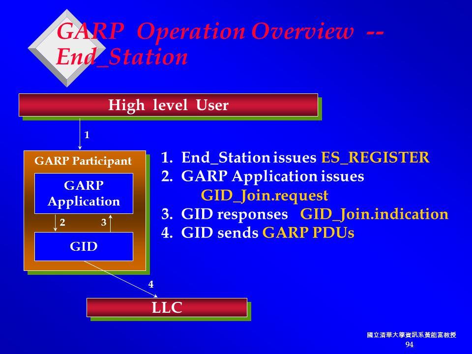 國立清華大學資訊系黃能富教授 94 GARP Operation Overview -- End_Station High level User LLC GARP Application GID GARP Participant 1 23 4 1.