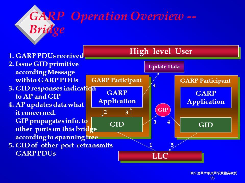 國立清華大學資訊系黃能富教授 95 GARP Operation Overview -- Bridge High level User GARP Application GID LLC GARP Participant GARP Application GID GARP Participant GIP Update Data 1 2 3 3 4 4 5 1.