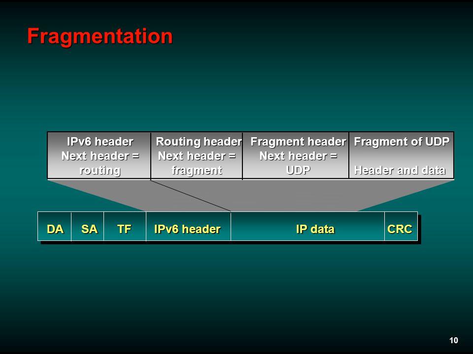 10Fragmentation IPv6 header Next header = routing DASA IPv6 header IP data CRCTF Routing header Next header = fragment Fragment header Next header = U